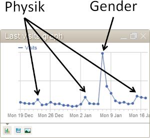 Statistik von Piwik